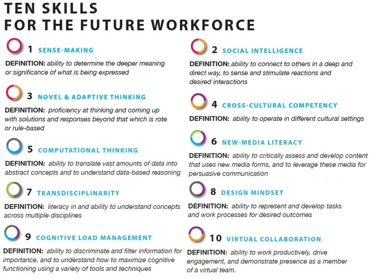 Ten Skills for the future workforce